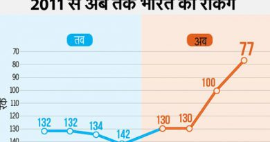 ease-of-doing-business-india-rank-is-77